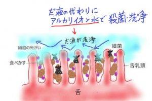 唾液の代わりにアルカリイオン水で殺菌洗浄する
