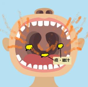 痰と膿汁が原因の口臭